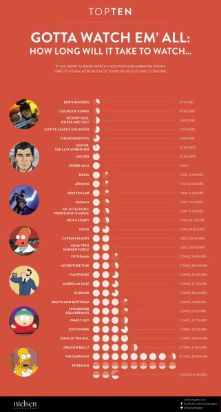 Infographic: How Long Would it Take To Binge These Animated Series?